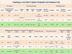 Таблица соответствия уровней сертификатов по иностранным языкам
