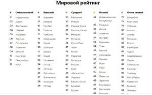 Мировой рейтинг знания английского языка