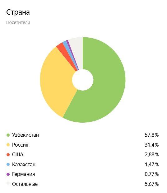 География посетителей сайта yep.uz