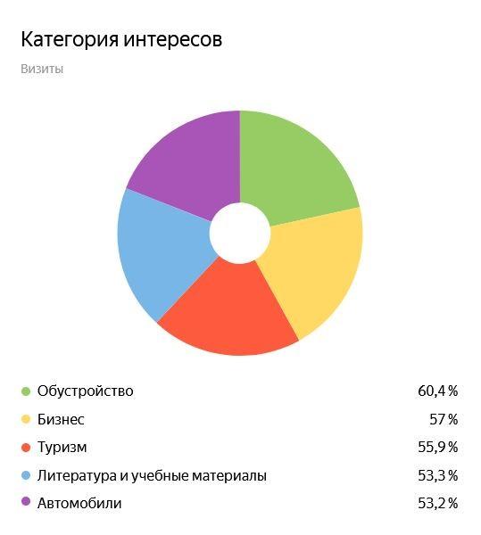 Интересы посетителей сайта yep.uz (здесь и далее данные Яндекс.Метрики)