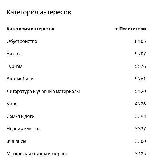Категории интересов посетителей сайта yep.uz (таблица)