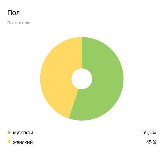 Распределение посетителей сайта yep.uz по гендерному признаку