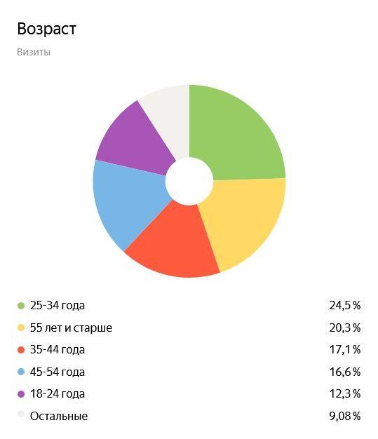 Возраст посетителей сайта yep.uz